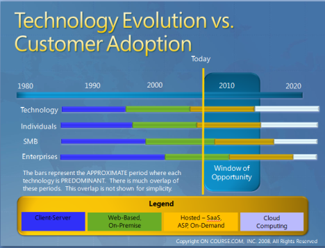 Technology Evolution vs. Customer Adoption