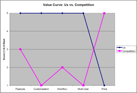 value-curve